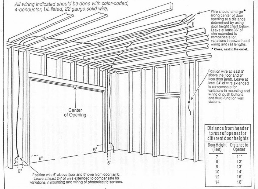Opener Prewire Framing Guide Kgn Overhead Door